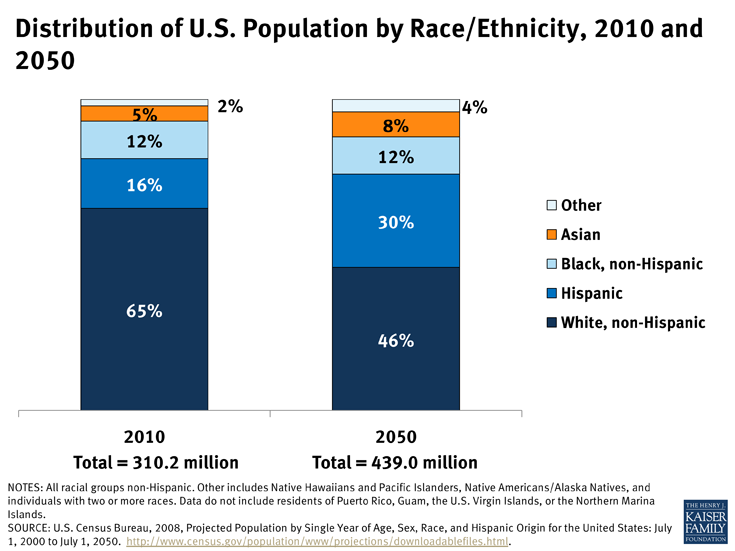us-population-by-race-2010-2050