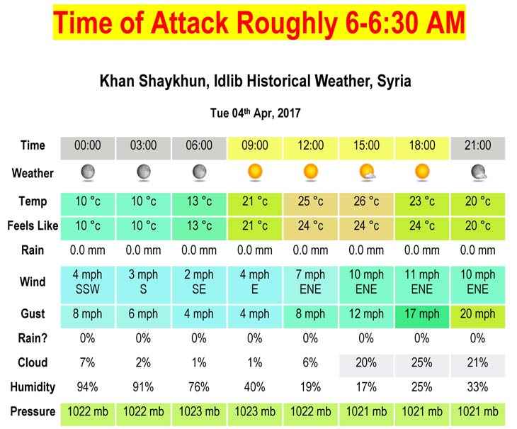 The weather at the time of the attack was ideal for the most lethal spread of the nerve agent. The ground was cool and there was a high density layer of air near the ground that would carry the nerve agent close to the ground as it drifted towards its victims. The wind speed was also very low, which resulted in the sarin taking a long time to pass over its victims, resulting in long exposures that made it more likely that victims would get a lethal dose.