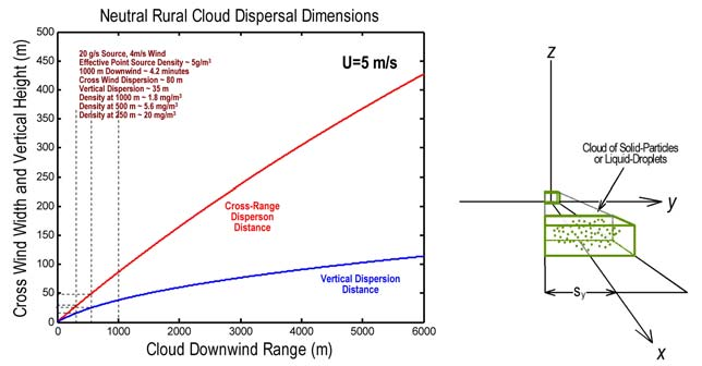How the sarin is dispersed by the wind: the graph above shows a rough estimate of how a cloud of sarin droplets might disperse under weather conditions similar to that in the early morning on April 4, 2017 in Khan Shaykhun. As the sarin is carried by the ambient winds, it tends to rise and spread somewhat due to the slight turbulence of the air. Note that the cloud might not disperse much for ranges of thousands of meters downwind. The cross range and vertical dispersion is determined not only by the weather conditions but also by the ground, which if rough could increase the dispersion and if flat and smooth could reduce the dispersion.