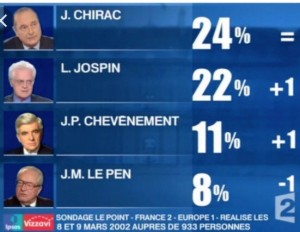 france-elections-2002-opinion-poll