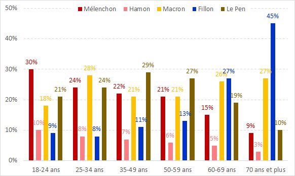 france-elections-2017-age-group-vote