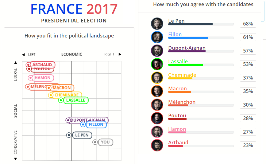 france-elections-2017-preferences