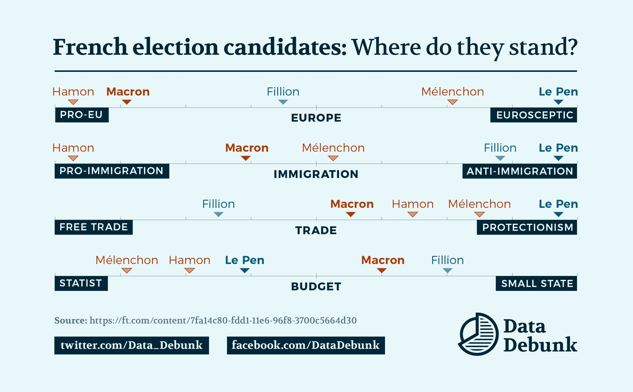 french-election-2017-candidate-positions