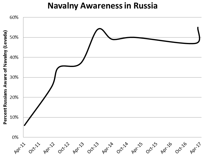 navalny-awareness-rating