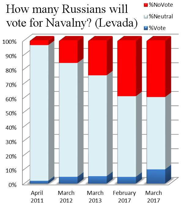 navalny-voting-intentions