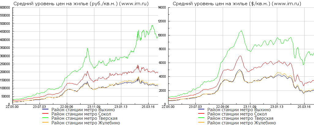 moscow-property-prices-2000-2017