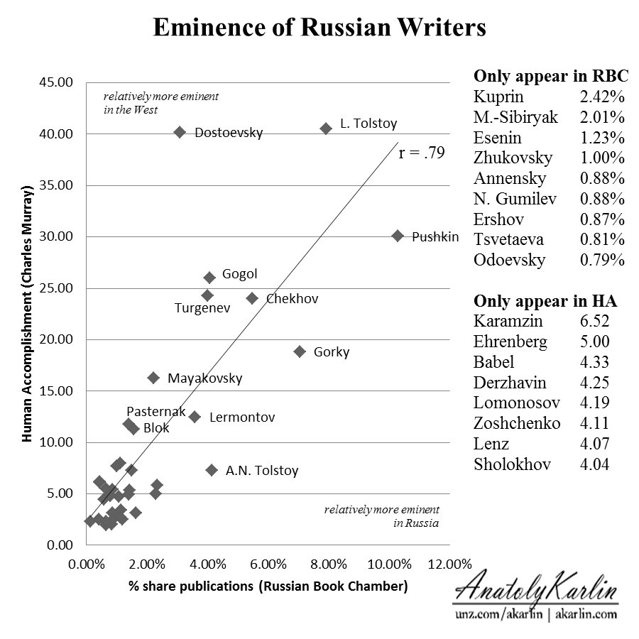murray-rbc-eminence-russian-writers