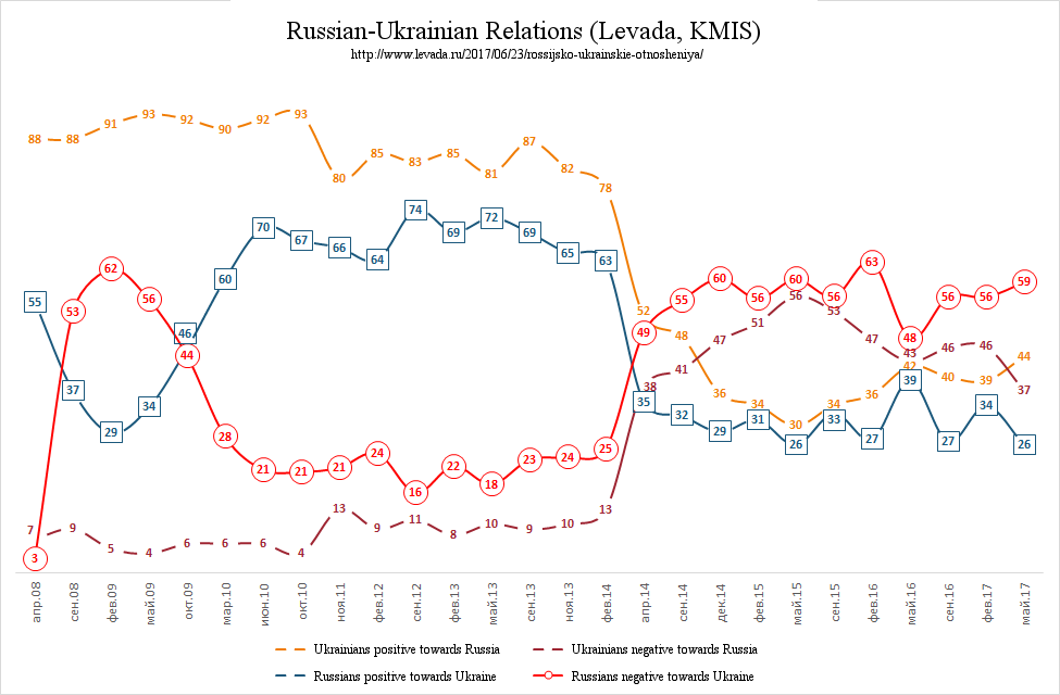 poll-ukraine-russia-relations-positive-negative