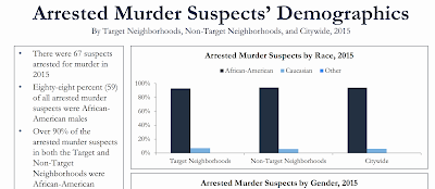 Data from the CITY OF NEW ORLEANS Murders and Non-Fatal Shootings Trend 2015