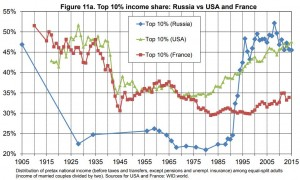 piketty-russia-inequality