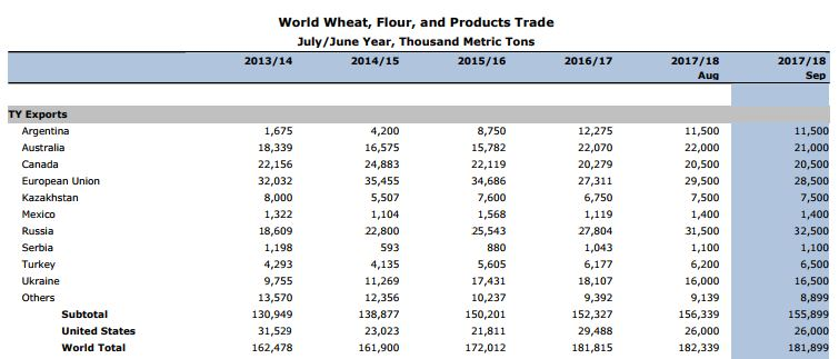 world-grain-exports