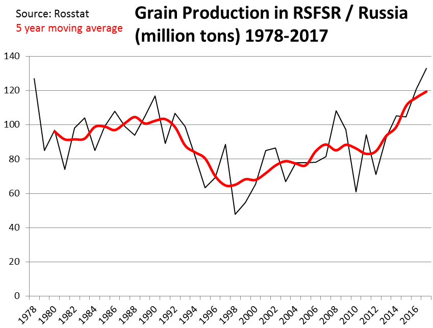russia-grain-production