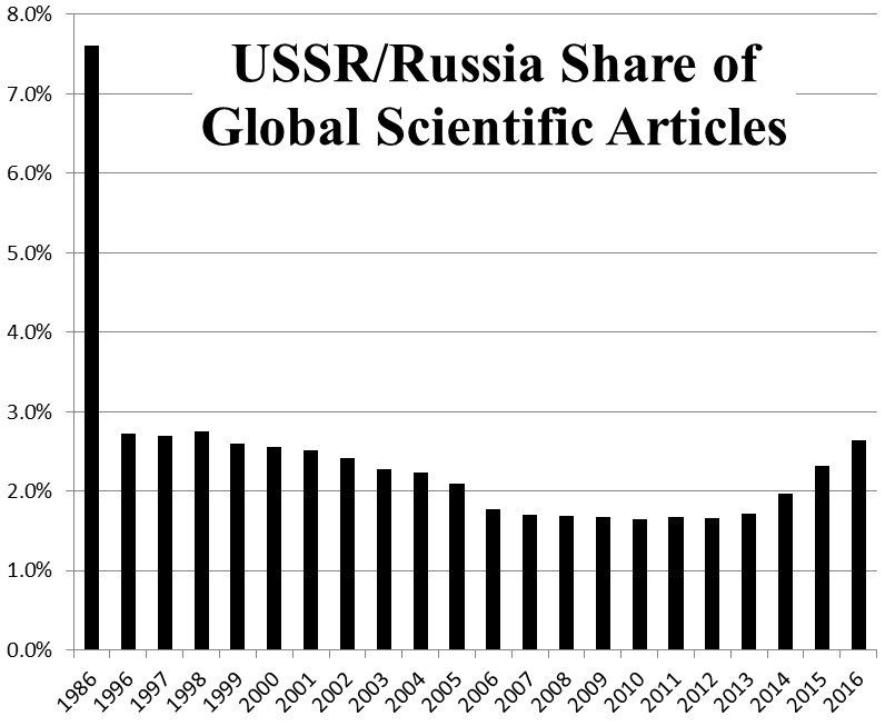 russia-global-scientific-articles