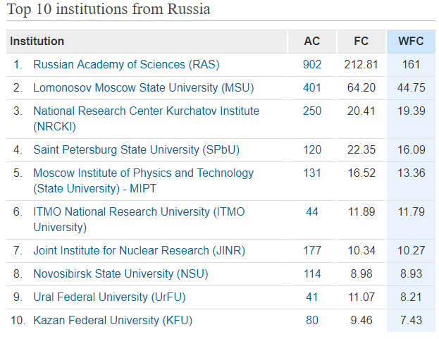 russia-top-10-nature-index