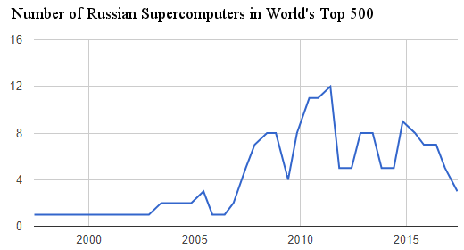 russia-top-500-supercomputers