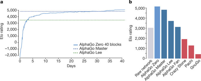 Alpha Go 40 blocks