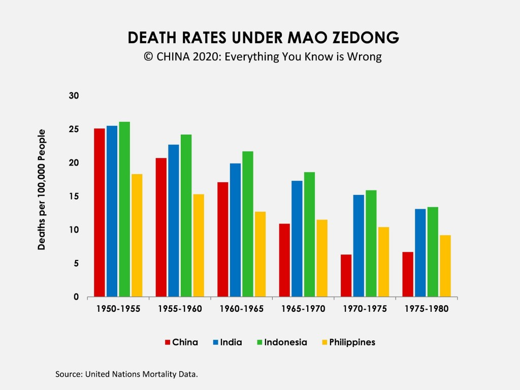 Note the rise in mortality after Mao