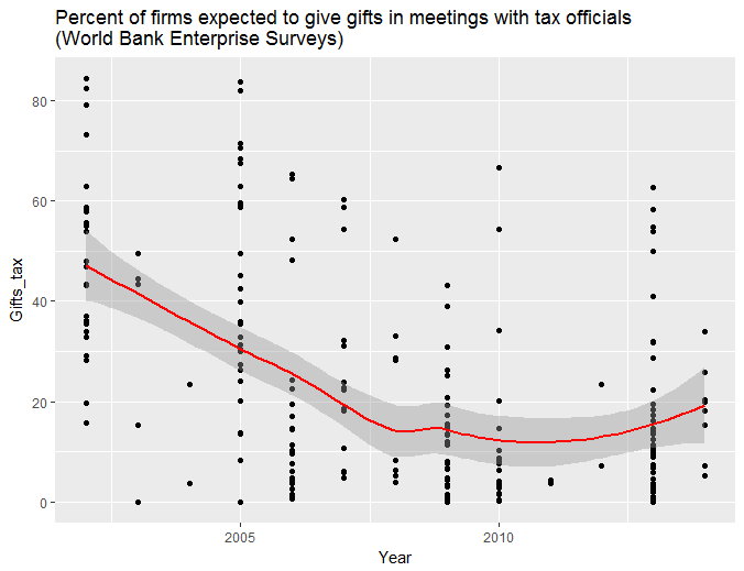 gifts-tax