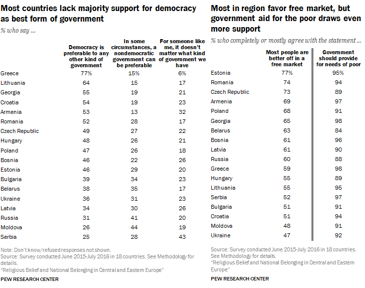 poll-east-europe-democracy-free-markets