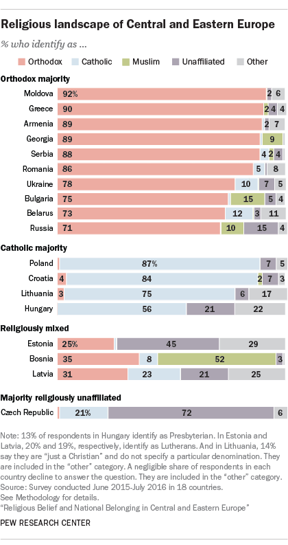 poll-east-europe-religious-demographics