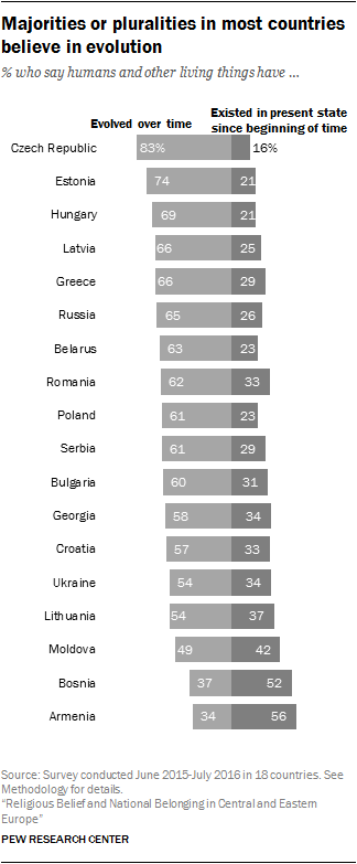 poll-east-europe-science-evolution