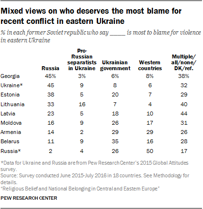 poll-east-europe-whos-to-blame