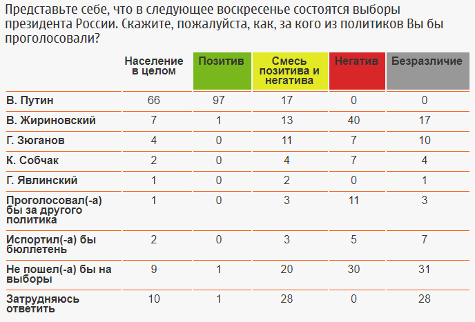 poll-fom-russia-elections-2018