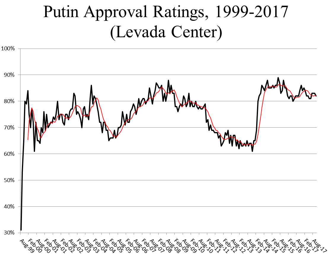 poll-putin-approval-1999-2017
