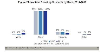 Why is Milwaukee not a great city? Consult the Milwaukee Homicide Review Commission…