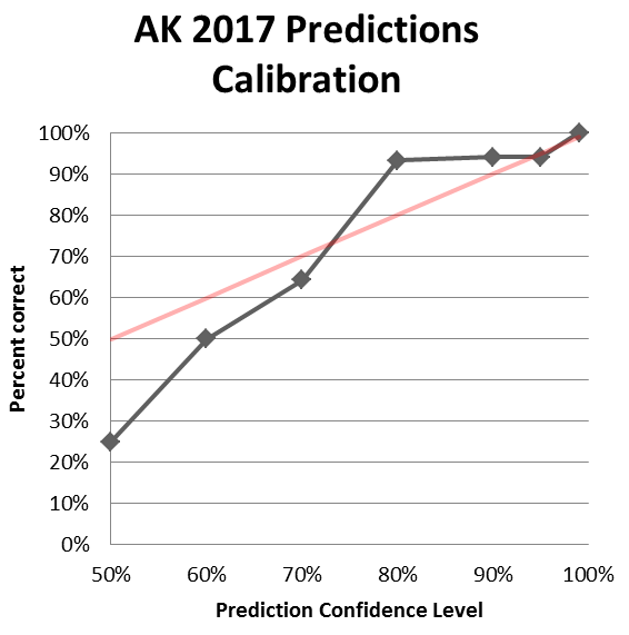 predictions-calibration-2017