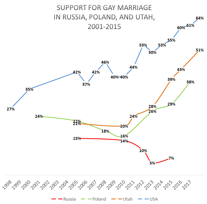 poll-gay-marriage-usa-russia-poland