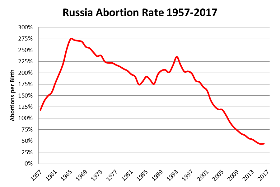 russia-abortion-1957-2017
