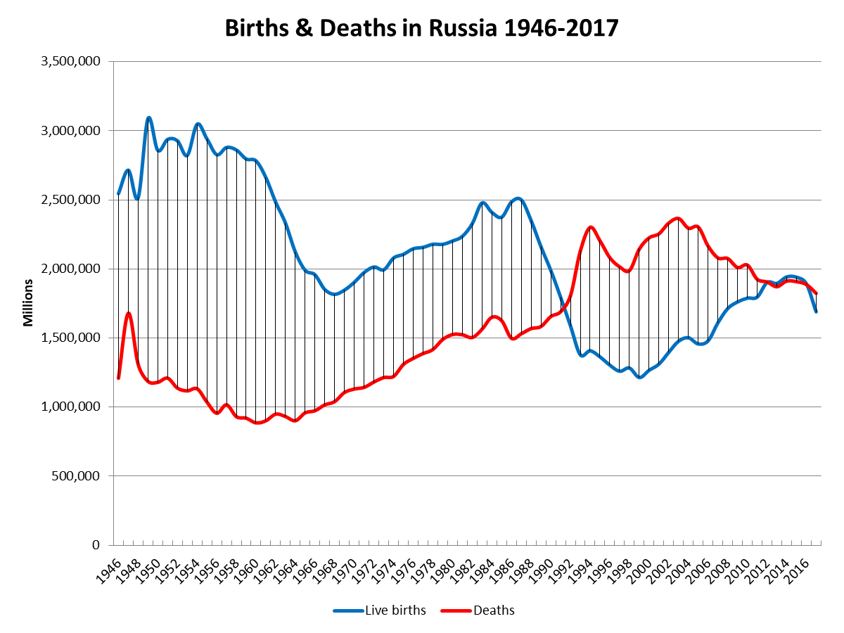 russia-births-deaths-increase-1946-2017
