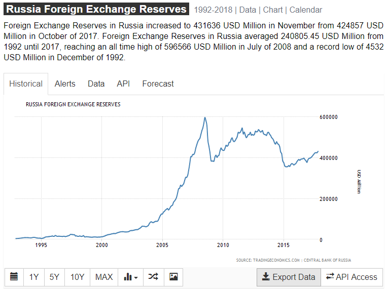 russia-foreign-currency-reserves