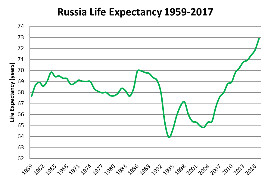 russia-life-expectancy-1959-2017