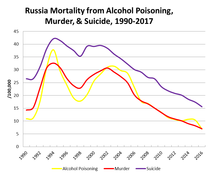 russia-mortality-from-vices-1990-2017