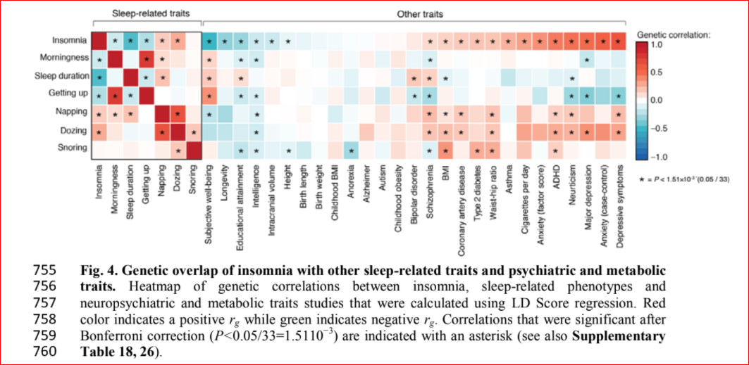 insomnia genetic correlations