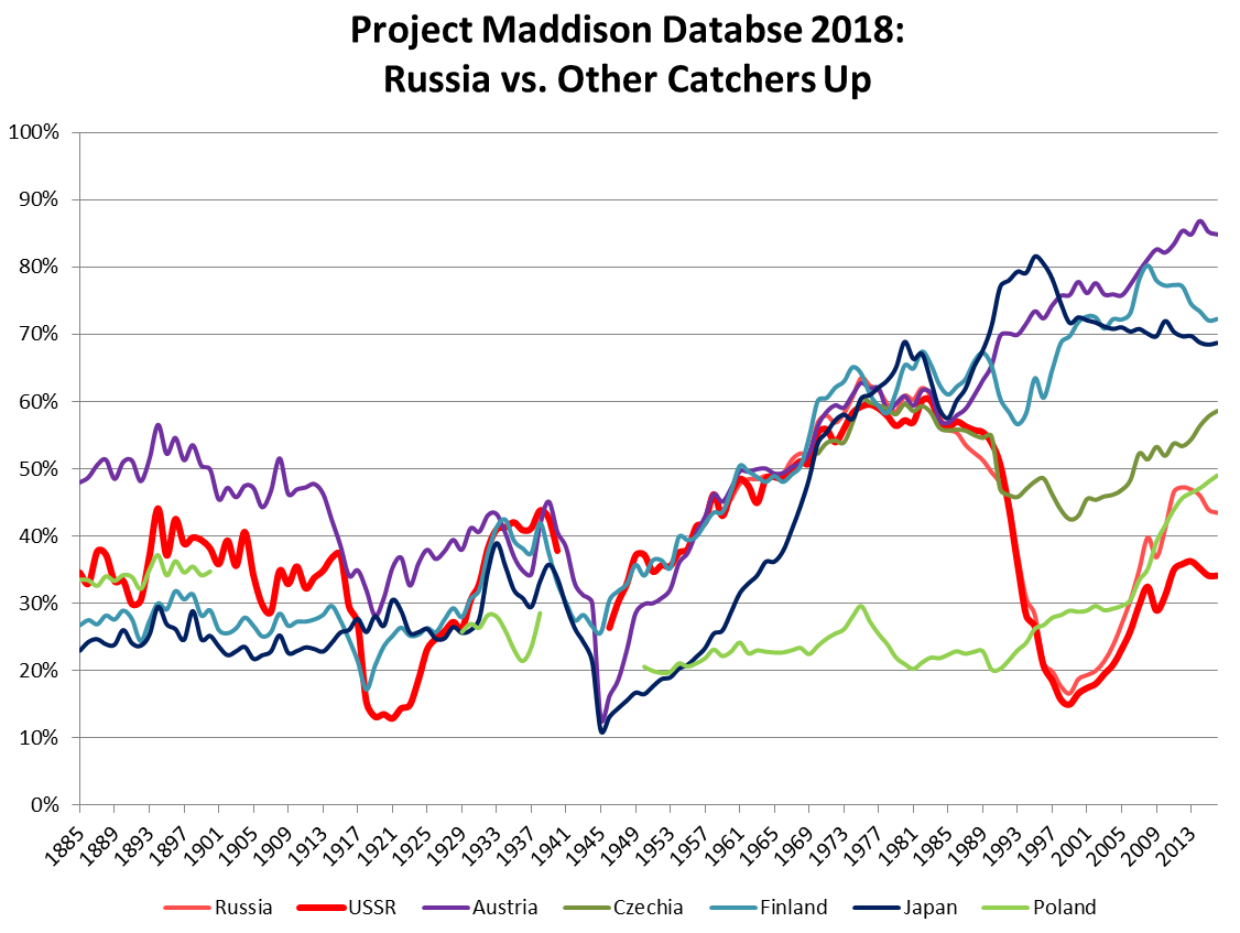 maddison-gdp-ussr-catchers-up