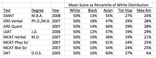 Standardized test scores by race from Steve Sailer