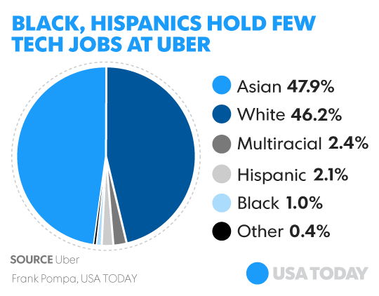 From USA Today. Breakout of employees by race in technical roles at Uber