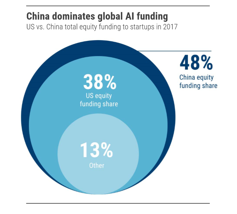 ai-funding-china-triumph