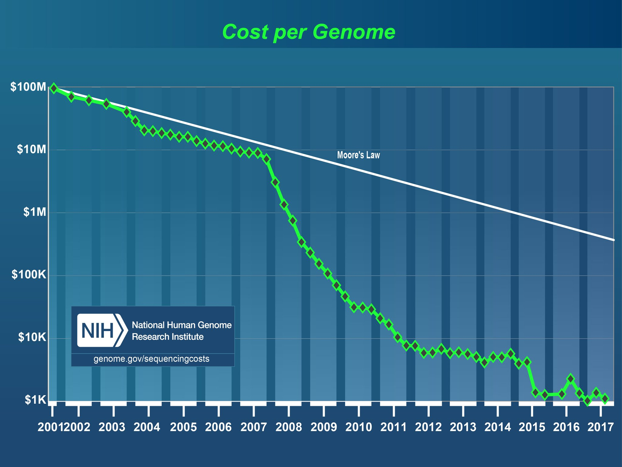 genomics-costs
