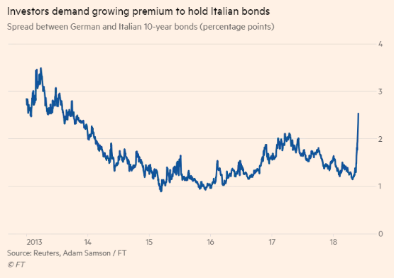 germany-italy-spreads