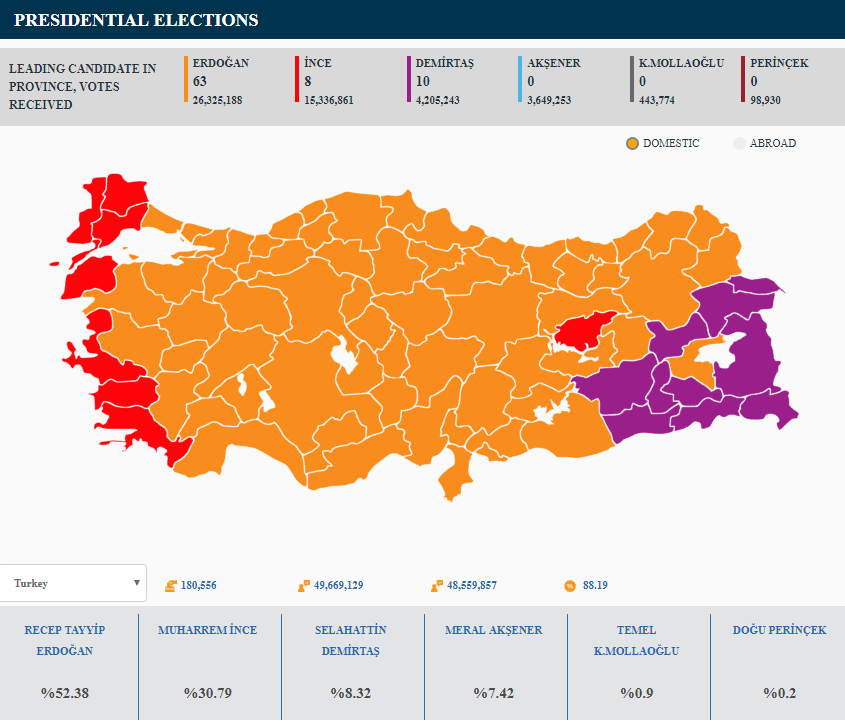 Turkey Extends Erdogan's Mandate, by Anatoly Karlin - The