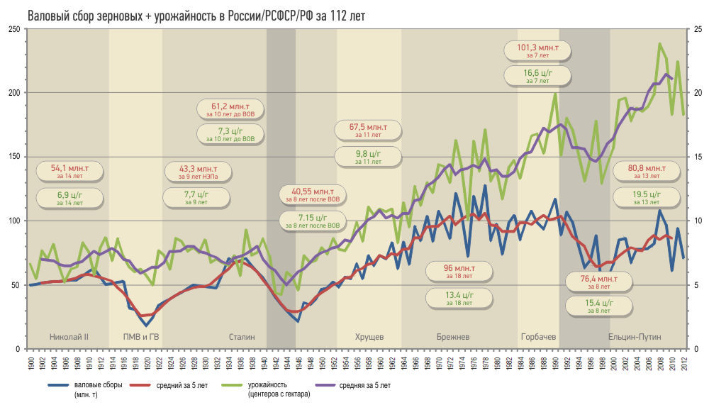 russia-grain-production-1900-2012