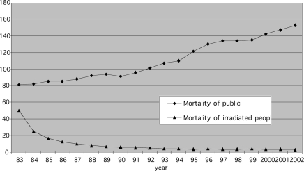 cancer-mortality-radiation