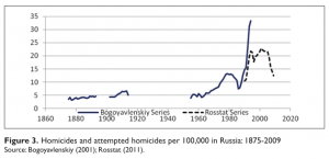 russia-homicide-rates-historical