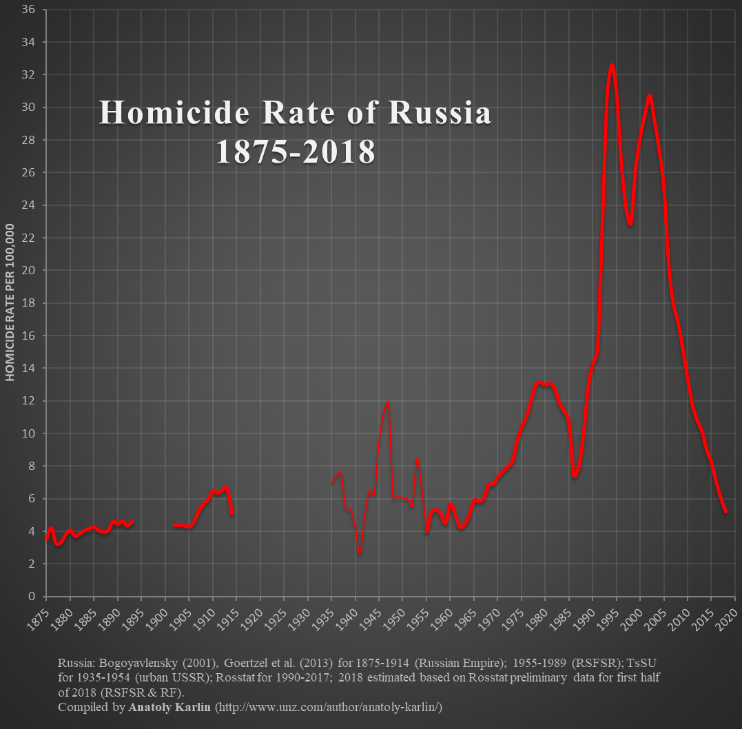 russia-ussr-homicide-rate-1875-2018