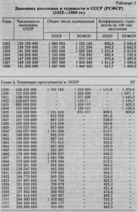 ussr-convictions-rate-1922-1960