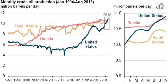 oil-production-usa